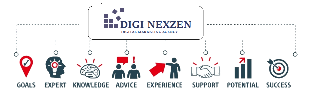 digital marketing strategies in kanpur